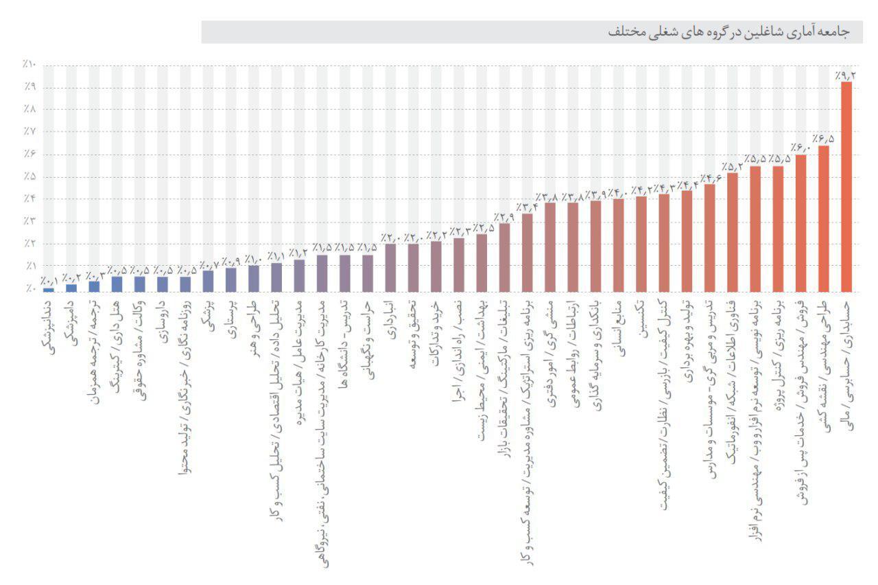 بررسی جامع بازار کار رشته های دانشگاهی - درصد فعالیت زمینه های مختلف شغلی