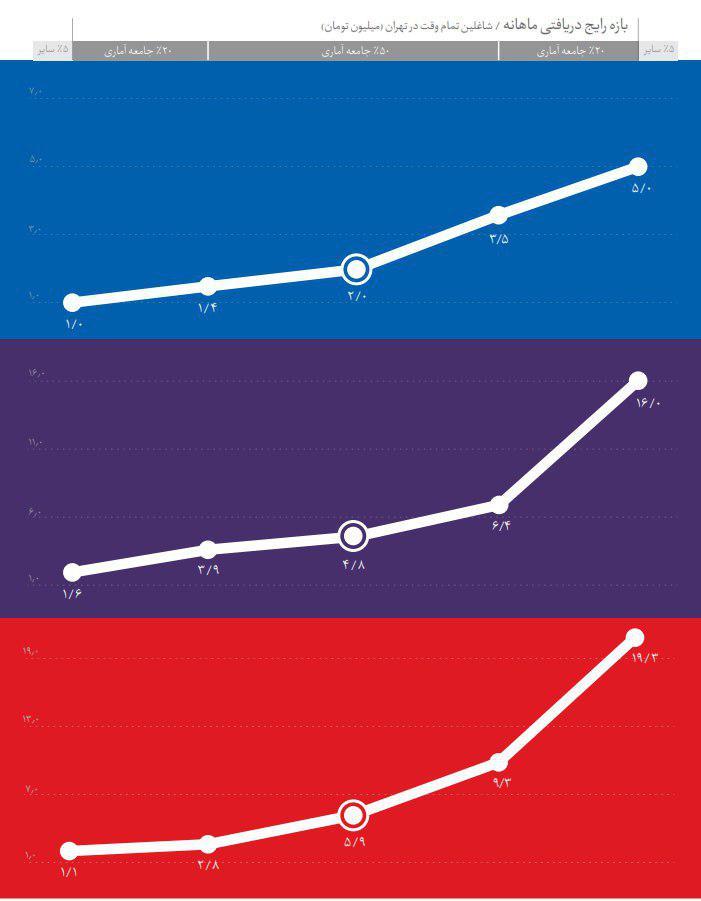 بررسی جامع بازار کار رشته های دانشگاهی - میزان حقوق دریافتی رشته داروسازی