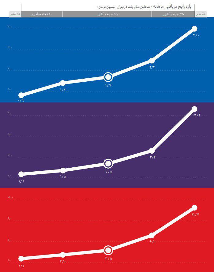 بررسی جامع بازار کار رشته های دانشگاهی - میزان حقوق دریافتی رشته فن آوری اطلاعات